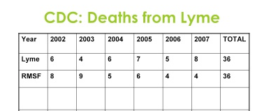 The Third Stage Of Lyme Disease Can Occur From Five Months To Five Years After The Bite And Usually Affects Large Joints Like The Knees And Hips