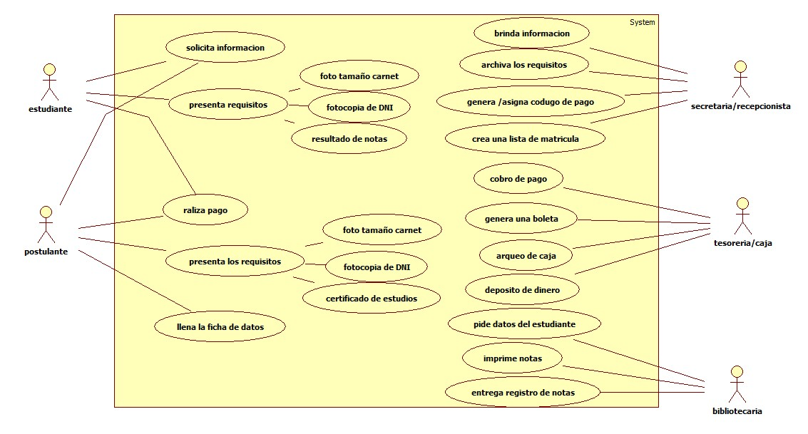 Tipos de diagramas uml ingenieria de sistemas deben intervenir estudiante secretariarecepcionista tesoreracaja bibliotecaria ccuart Images