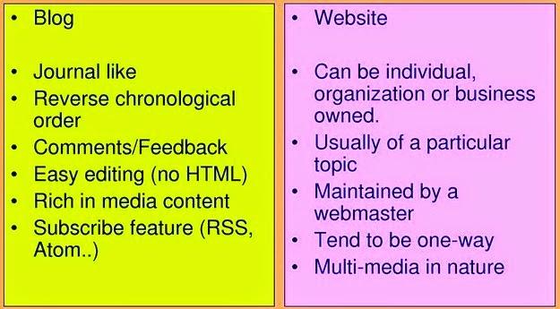 Perbedaan Blog dan Website (Situs Web)