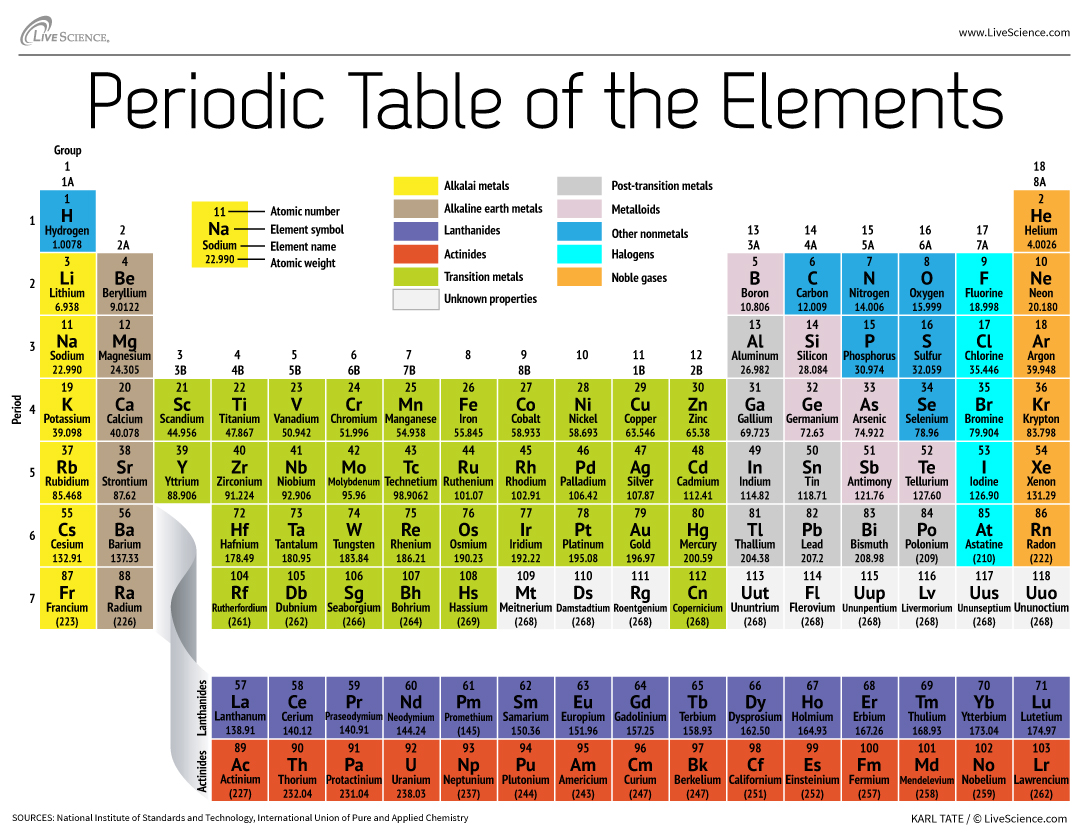 Chemistry matriculation august 2015 periodic table gamestrikefo Choice Image