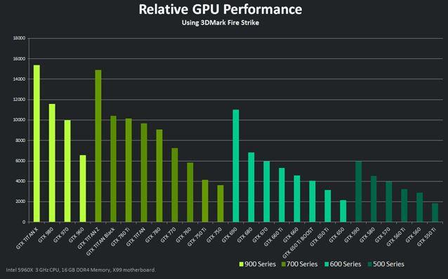 Perbandingan_Kinerja_GPU_NVidia_GeForce