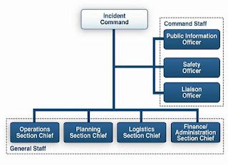 ... ICS Organizational Chart Template additionally Incident mand System