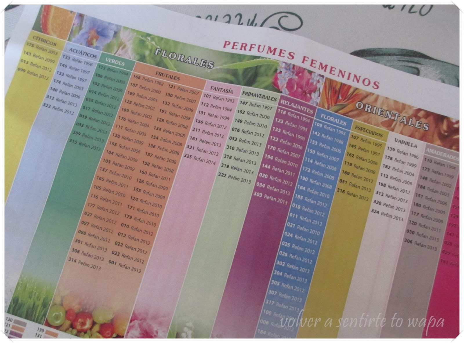 REFAN - Tabla olfativa de perfumes femeninos
