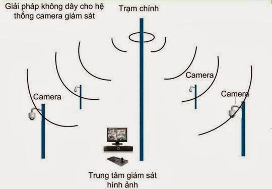 Mô hình lắp đặt camera không dây