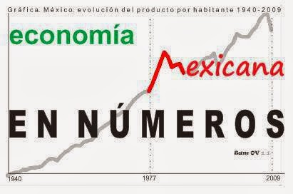 Economía Mexicana en Números