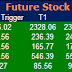 Most active future and option calls for 22 May 2015