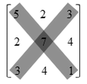 Pelajaran matematika mengenai matriks biasanya diajarkan pada siswa Materi Pengertian dan Jenis-jenis Matriks Matematika Lengkap