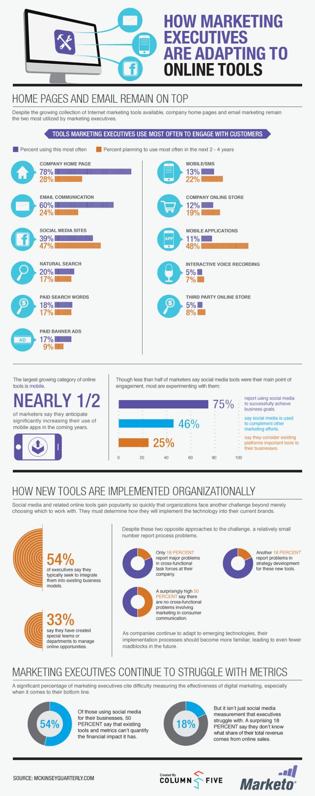 Πώς τα στελέχη επιχειρήσεων χρησιμοποιούν τα on-line εργαλεία (infograpic) Executive-Online-Tool-Infographic4