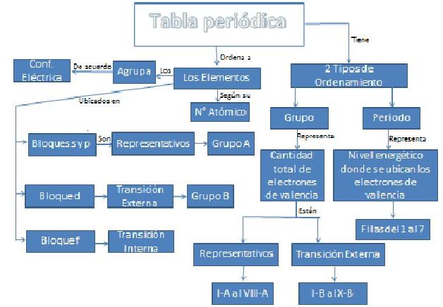 Qumica inorgnica tomos y sistemas peridicos generalidades todos los elementos que pertenecen a un grupo tienen la misma valencia y por ello tienen caractersticas o propiedades similares entre s urtaz Images