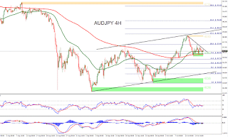 Forex Technical Analysis of EURJPY for October 19, 2015 | Forex ...