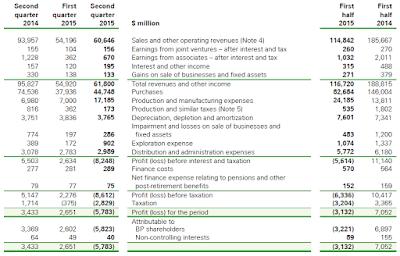 BP, Q2, 2015, income statement