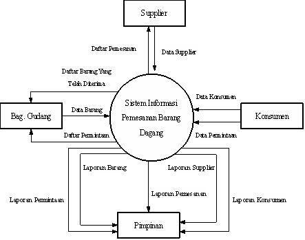 Bimbingan diagram konteks contoh mesran punya blog bimbingan diagram konteks contoh ccuart Choice Image