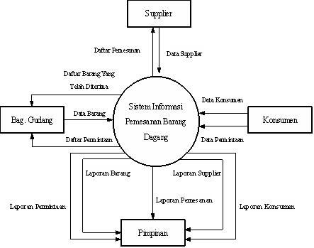 Bimbingan diagram konteks contoh mesran punya blog bimbingan diagram konteks contoh ccuart Image collections