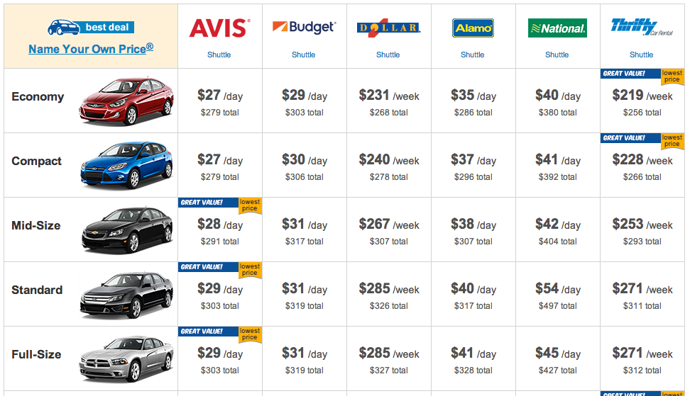 Rental Car Rates Las Vegas