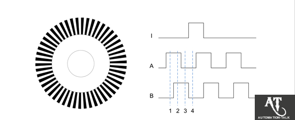 different types of encoder used in automation industry