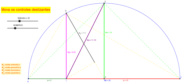 3 sugestões de aula utilizando um Applet do Geogebra sobre Médias