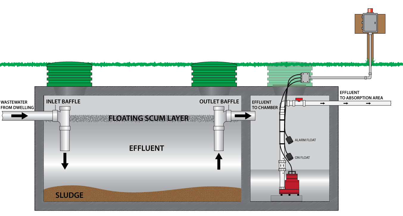 Septic experts step inside pirate4x4 com 4x4 and for Sewer system diagram
