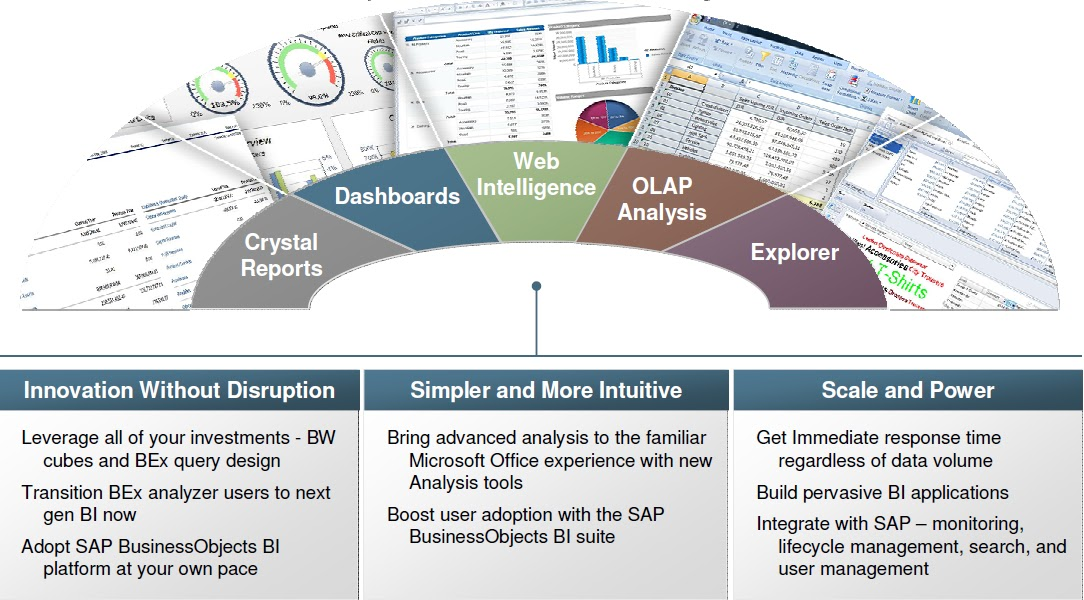 business intelligence with sap business objects  sap