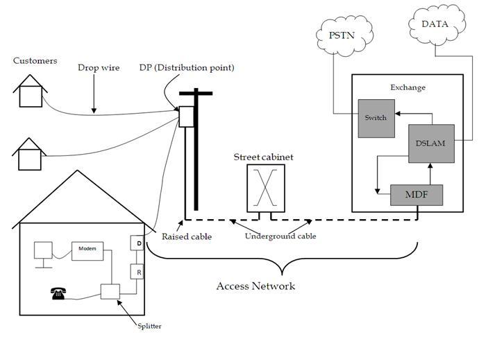 telecommunication stuff  access network