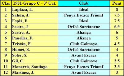 Grupo C: Cuadro por puntuación Fase Previa del IV Campeonato Individual de Ajedrez de Cataluña