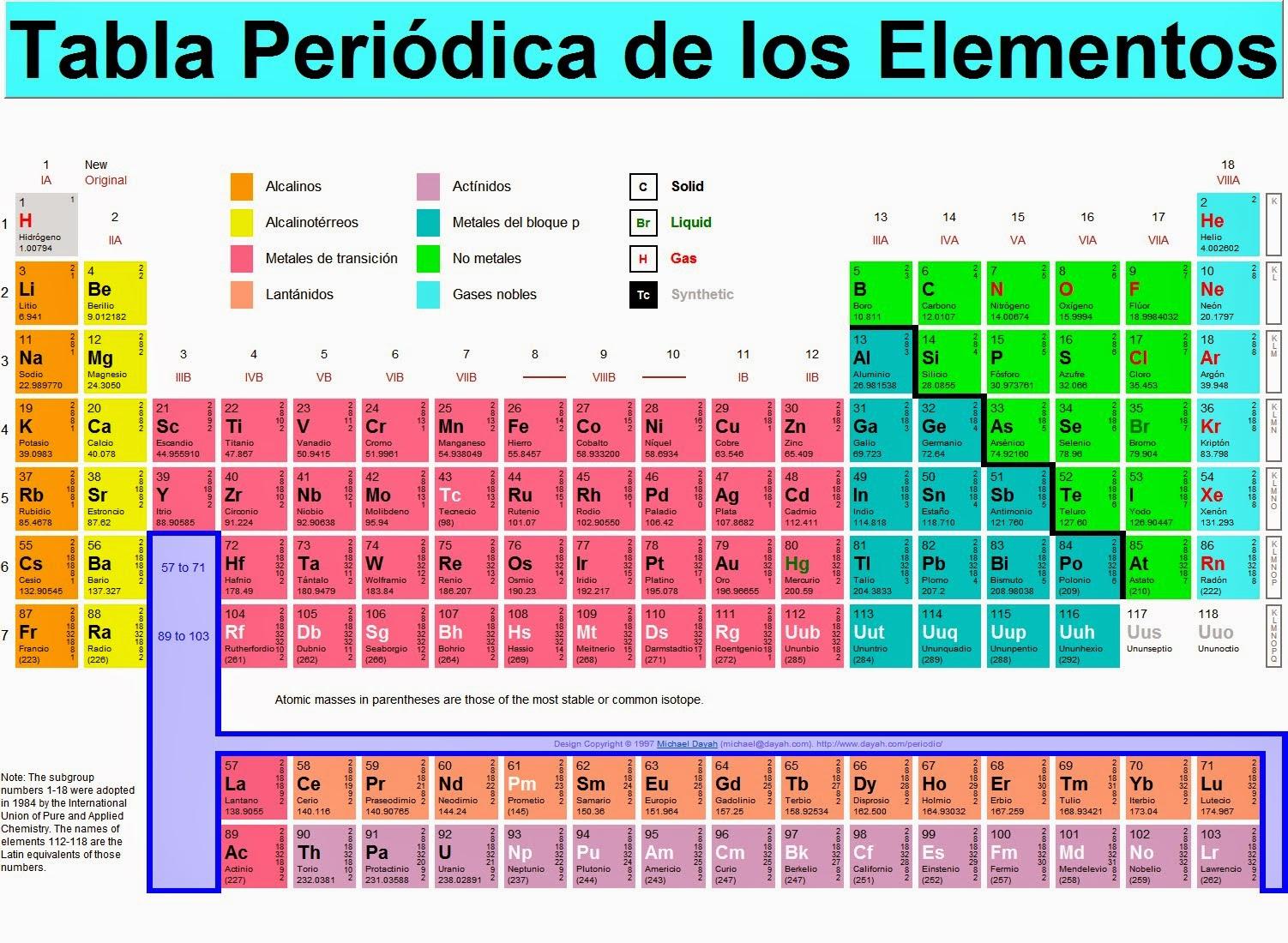 Tabla peridica de los elementos qumicos informatica i concepto importancia e historia de la tabla peridica urtaz Choice Image
