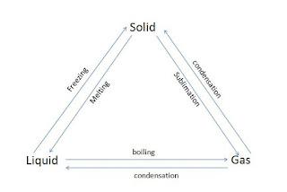 condensation, freezing, melting, boiling, sublimation