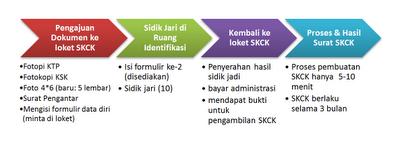 skck - syarat membuat skck - cara panduan skck