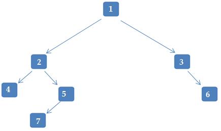 Binary Tree Depth