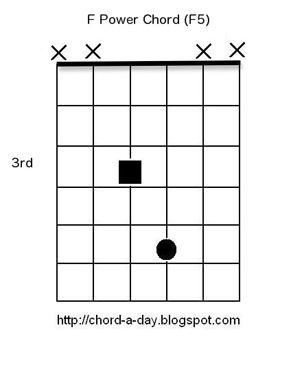 A New Guitar Chord Every Day: Guitar Power Chords