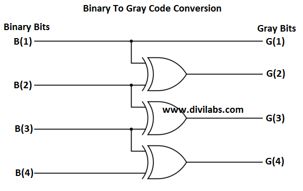 GATE Level Logic Diagram of Binary to Gray Code Conversion