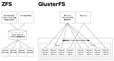 Centos xen zfs glusterfs for Mirror 0 zfs