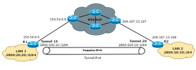 Tunne IPv4