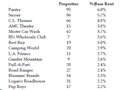 largest+tennants National Retail Properties a Solid REIT Investment