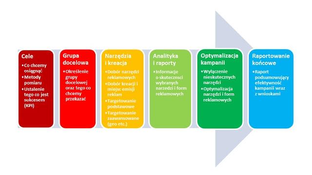 Proces planowania skutecznej kampanii e-marketingowej.