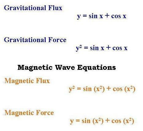 Black Hole House Images: Black Hole Equation