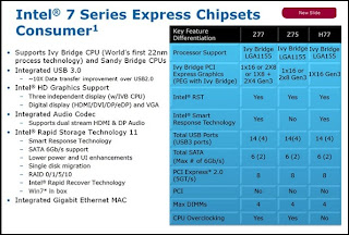 Chipset Intel 7 Series for Consumer