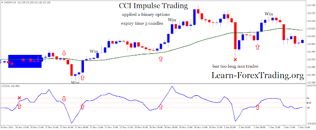 CCI Impulse Trading applied in trading binary options high