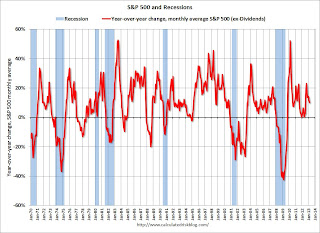 SP 500 Year-over-year Change