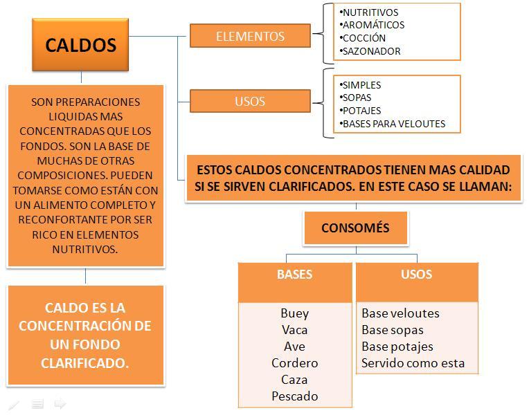 Gastronom a a libreta abierta i esquema caldos for Tecnicas gastronomicas pdf
