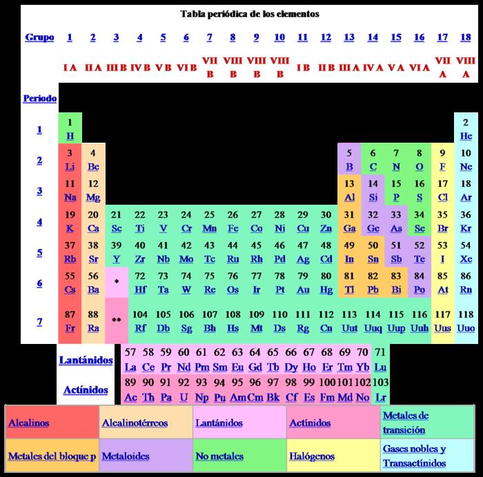 Grupos de la tabla peridica enseanza de las ciencias grupo 18 viii a los gases nobles urtaz Choice Image