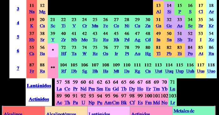 Grupos de la tabla peridica enseanza de las ciencias urtaz Gallery