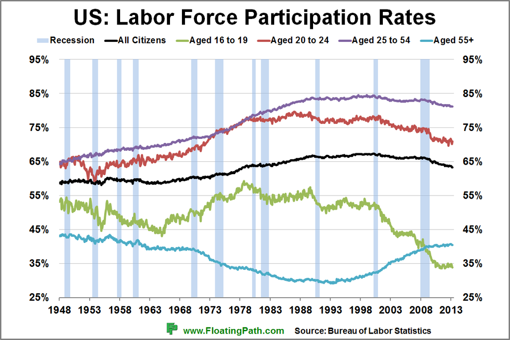 labor force participation rate The us labor force participation rate has been declining since the early 2000s and is at its lowest point since 1977 but participation rates vary by age.