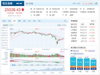 中国株コバンザメ投資 香港ハンセン指数20150721