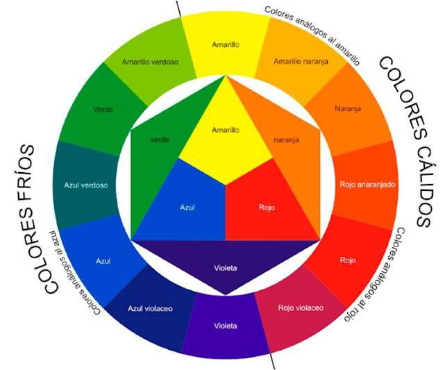 Circulo cromatico paleta virtual for Los colores de pintura
