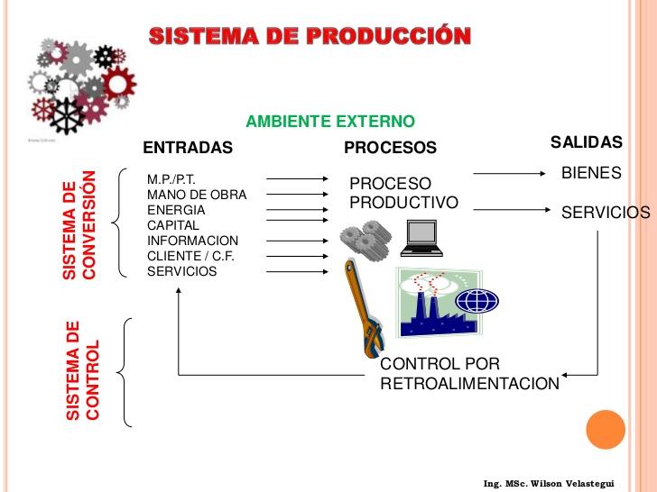 Sistemas de producci n sistemas de producci n for Procesos de produccion de alimentos
