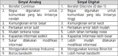 Perbedaan Sinyal Analog dan Sinyal Digital