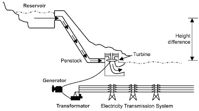 what is hydropower process