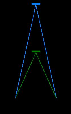 目の仕組み 照準調節