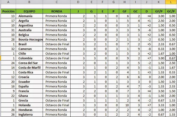 TABLA MUNDIAL DE FÚTBOL BRASIL 2014 EN EXCEL