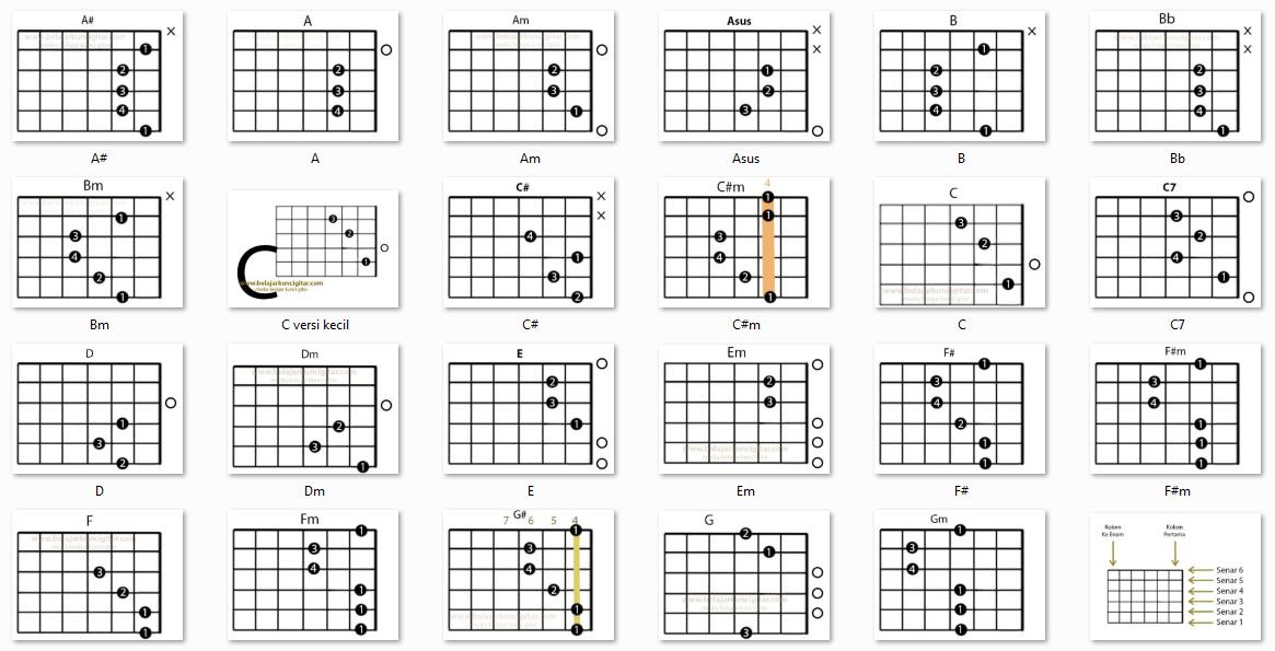 Gambar kunci gitar dasar lengkap belajar kunci gitar berikut daftar kunci gitar lengkap untuk pemula dalam bentuk gambar reheart Choice Image